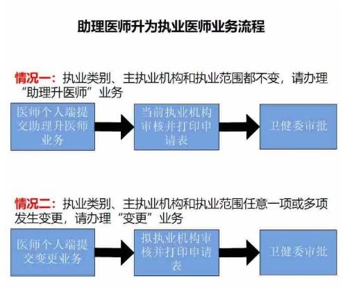 助理升執業醫師電子化注冊流程(民科微服務操作指導)