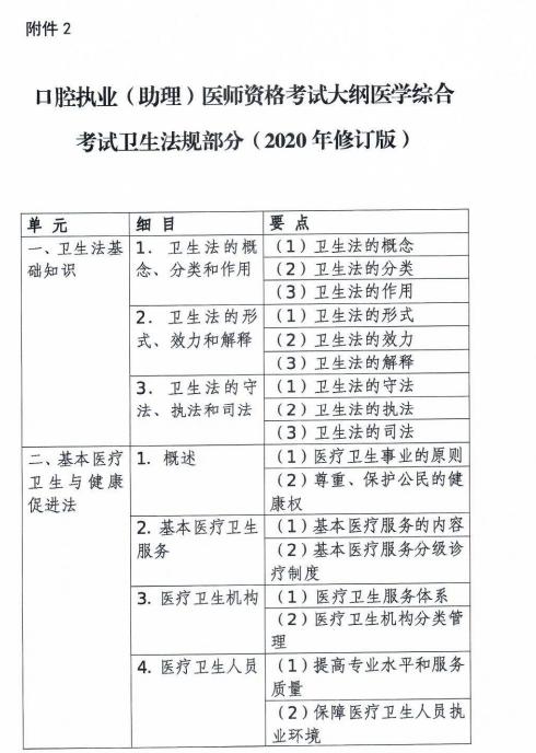 口腔执业医师综合笔试考试大纲卫生法规部分(2020年修订版)