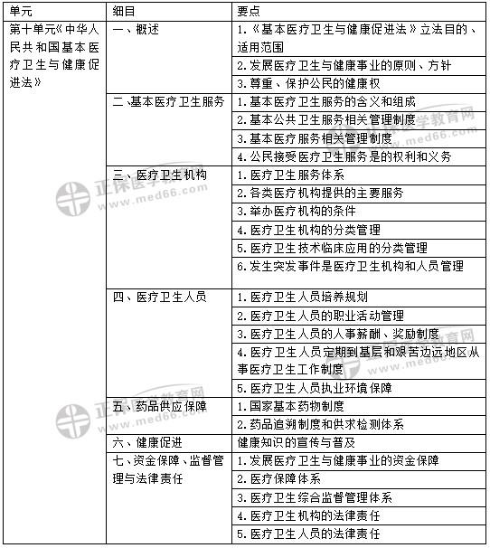 2020年修订版:中西医执业医师卫生法规考试大纲变动说明
