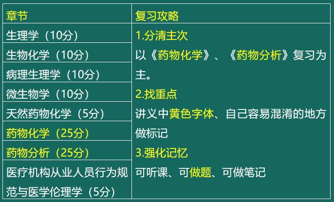 考生须知!药学职称考试【基础知识】分值分布(附考点举例)!