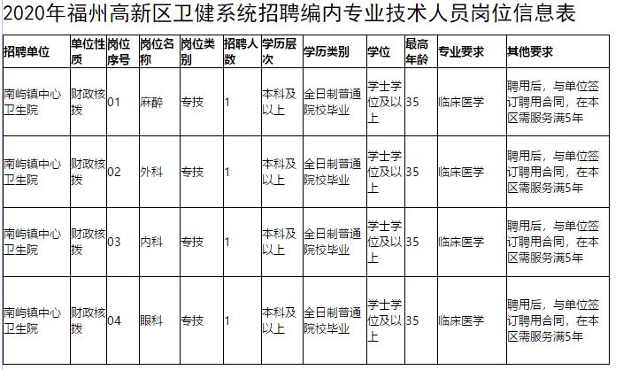 福建省福州高新区卫健系统2020年冬季公开招聘专业技术人员啦