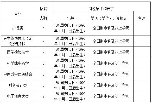 安徽省桐城市中医医院2020年11月医疗招聘考试岗位计划表(20人)