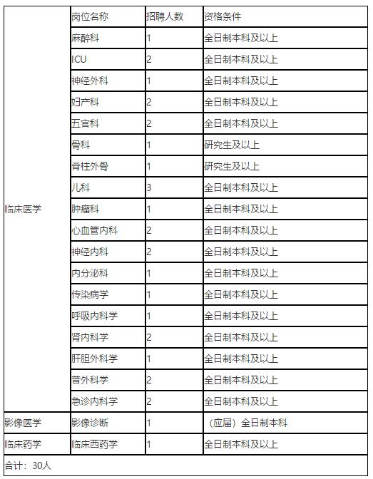 湖南省人民医院集团耒阳市人民医院2020年12月份校园招聘岗位计划表