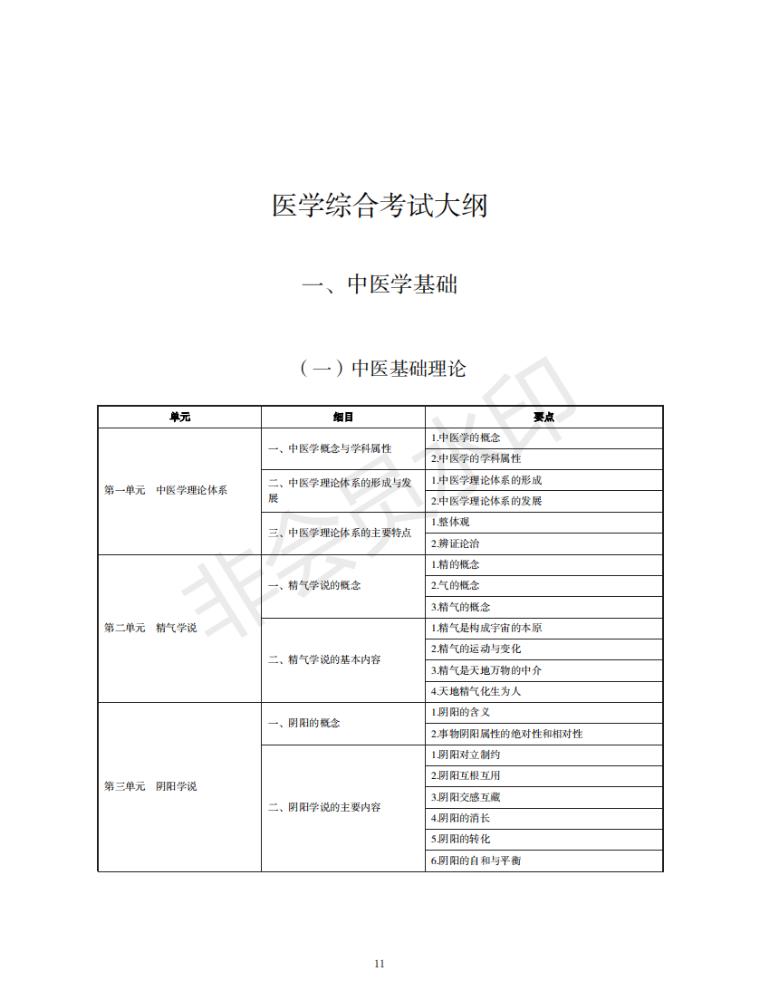 完整版2021年中西医执业医师《中医基础理论》考试大纲,附下载