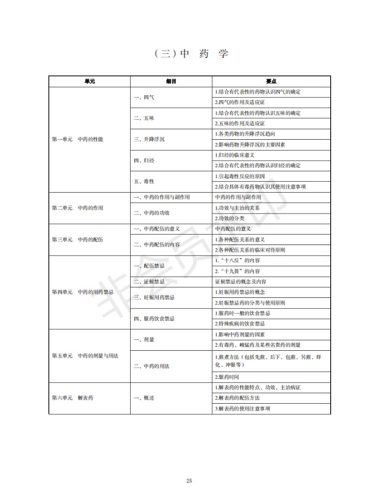 中西医结合执业医师考试2021年中药学考试大纲(附下载地址)