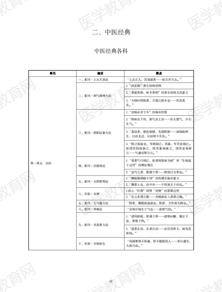 中医经典考试大纲全文——2021中西医执业医师考试复习必备