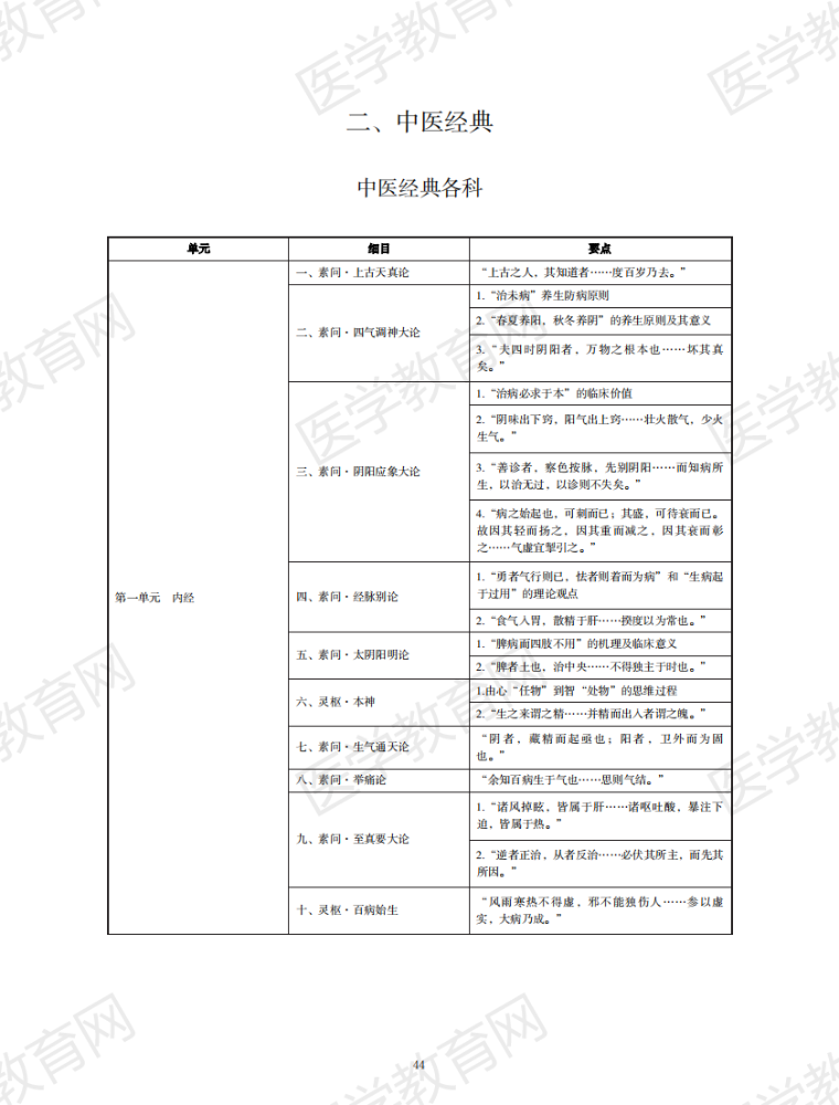 2021年中医执业医师《中医经典》考试大纲(pdf下载)