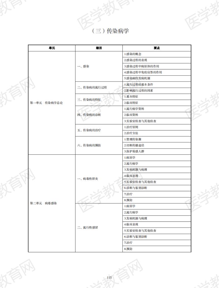 2021年中医执业医师《传染病学》考试大纲(免费pdf下载)