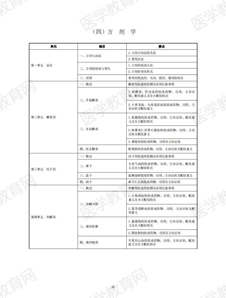2021年中医执业助理医师《方剂学》考试大纲(附件下载)