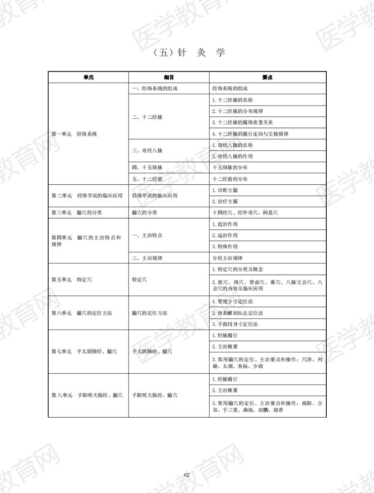 【考试大纲】2021年中医执业助理医师《针灸学》考试大纲(附件下载)