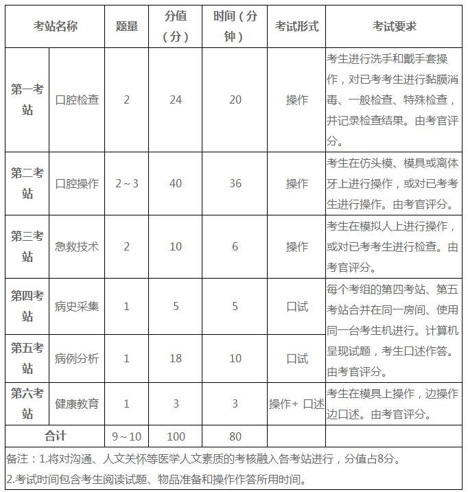2021年口腔执业助理医师考试科目