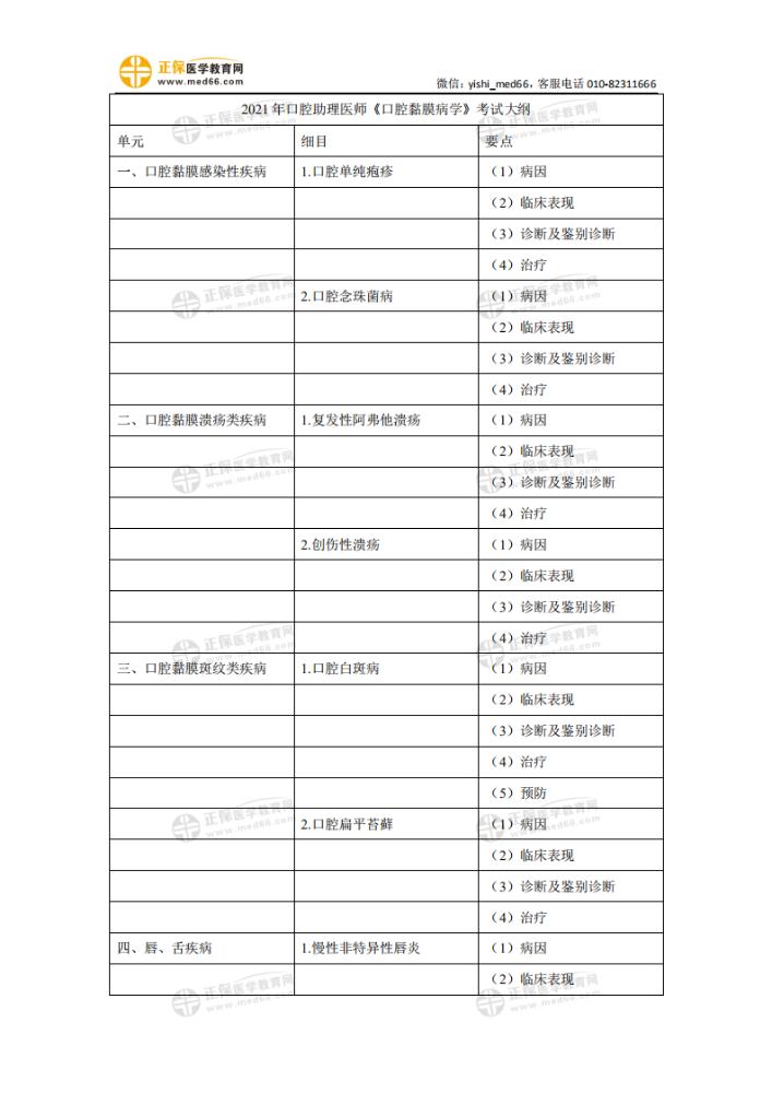 2021年口腔助理医师考试大纲——《口腔黏膜病学》(pdf版下载)