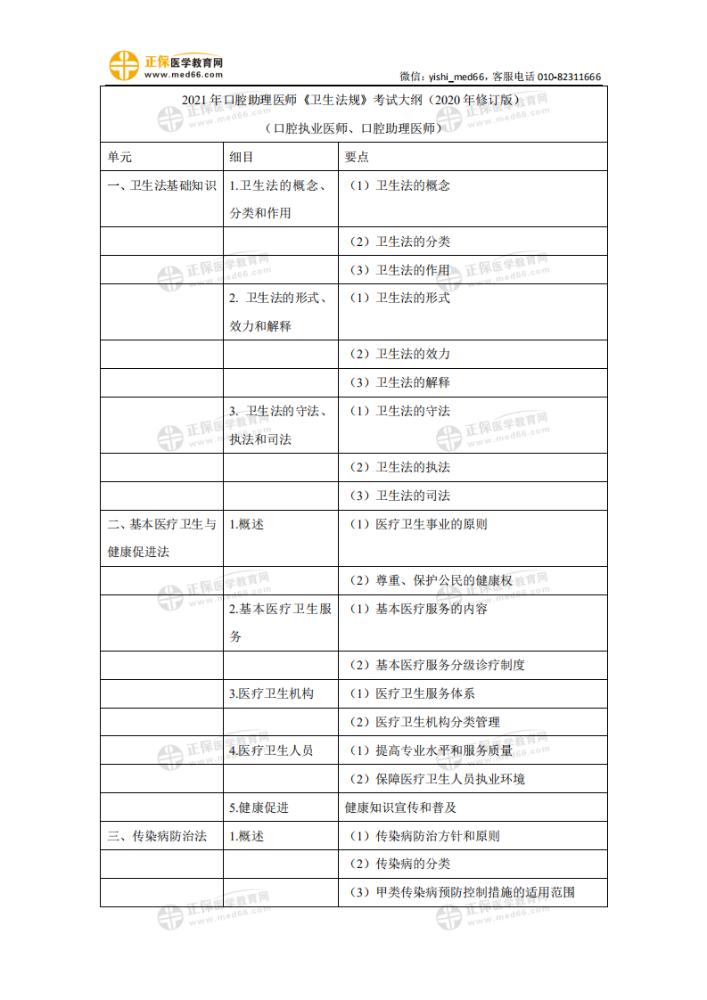 2021年口腔助理医师《卫生法规》考试大纲(2020年修订版)