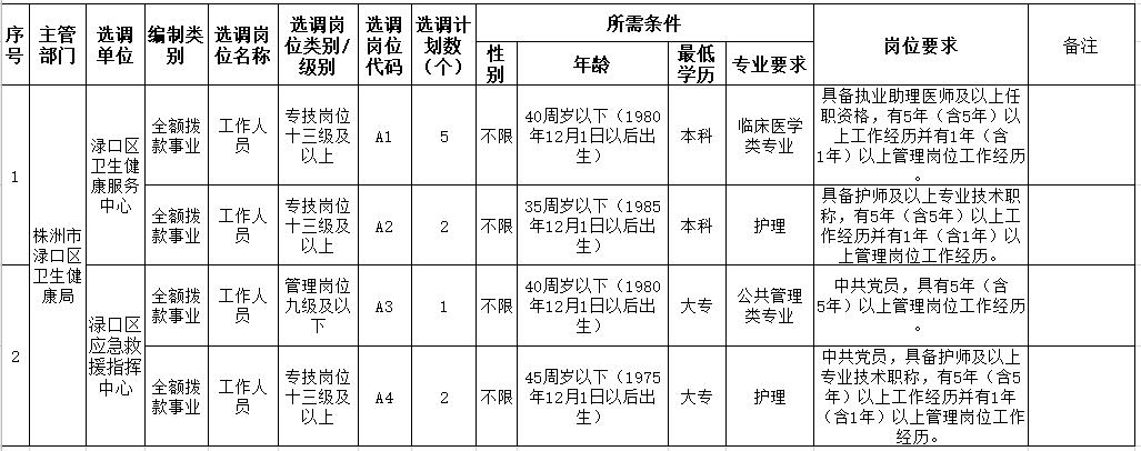 2020年株洲市渌口区(湖南)公开选调卫健系统事业单位工作人员计划及岗位条件表