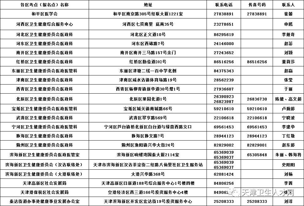 天津考区关于2020年口腔助理医师证书领取时间及联系方式
