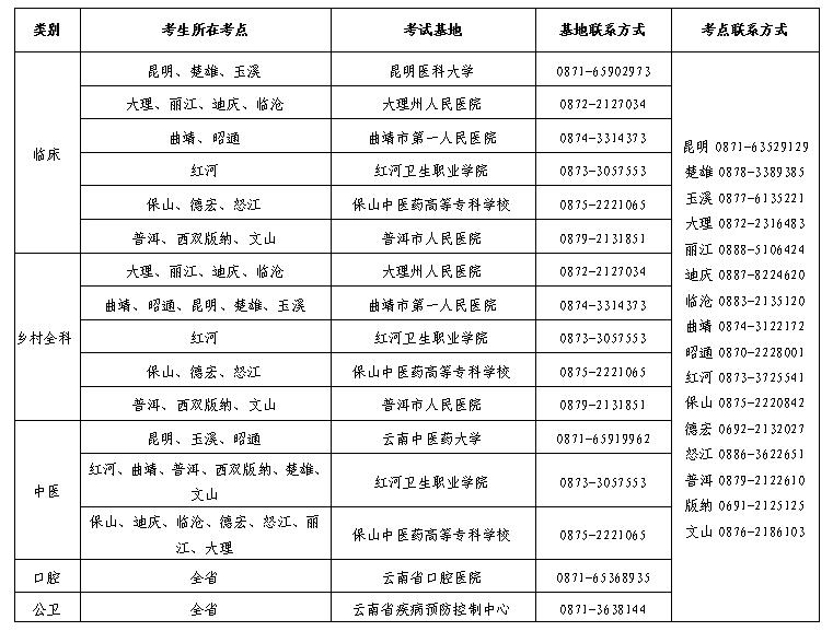 楚雄2021助理醫師實踐技能基地考生合格成績有效期2年