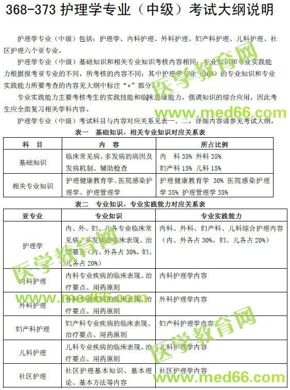 【考试大纲】2021年主管护师考试大纲免费下载(完整版)