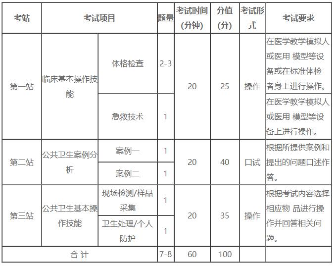 2021年青海省公卫执业医师资格实践技能考试每站考试方式/考试分值