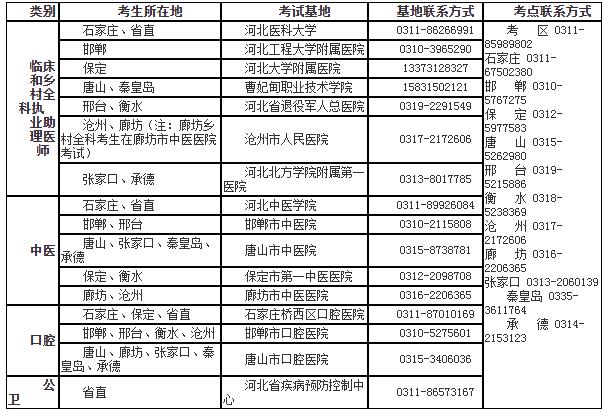 医师实践技能国家考试基地各地情况分布汇总(口腔类别)