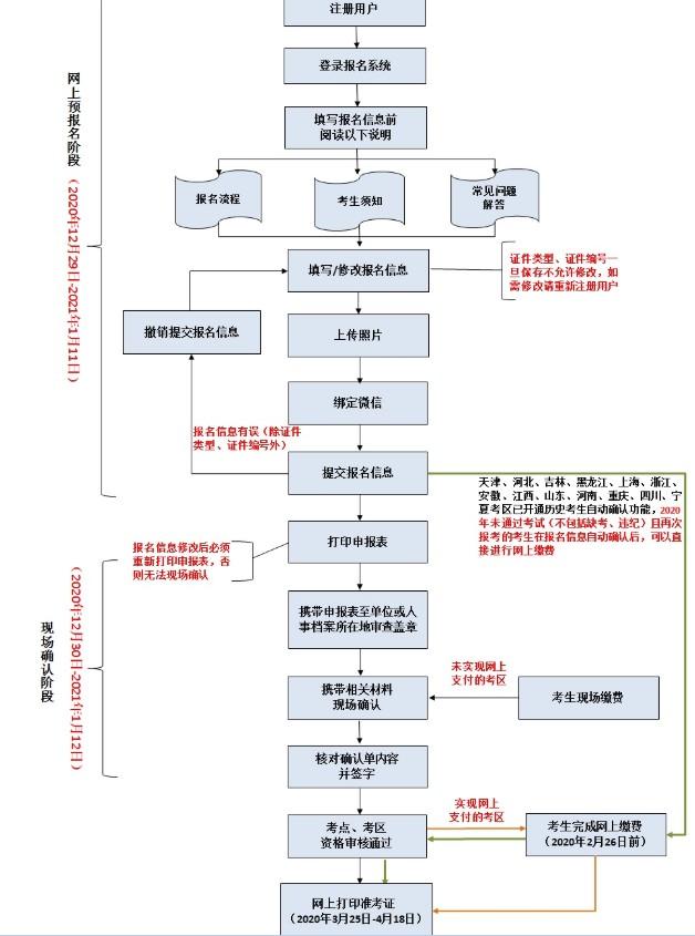 2021年中药士/中药师/主管中药师考试报名流程(图)