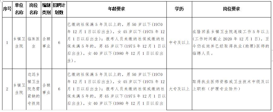 隆回县卫健系统(湖南省)2020年考核招聘专业技术人员计划与岗位要求表