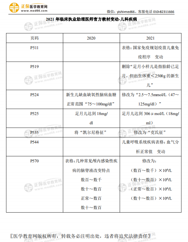 2021年临床执业助理医师考试【儿科疾病】官方教材变动细则