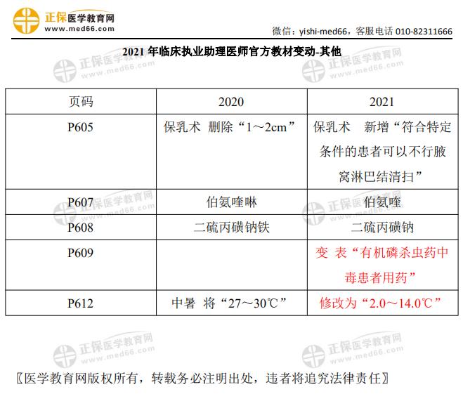2021年临床执业助理医师考试【其他】官方教材变动细则