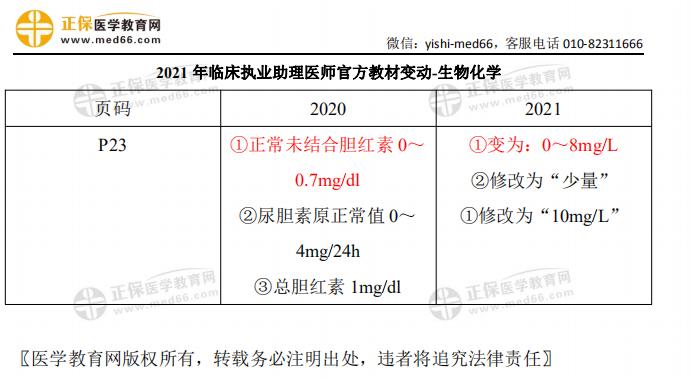 2021年临床执业助理医师考试【生物化学】官方教材变动细则