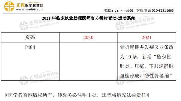 2021年临床执业助理医师考试【运动系统】官方教材变动细则