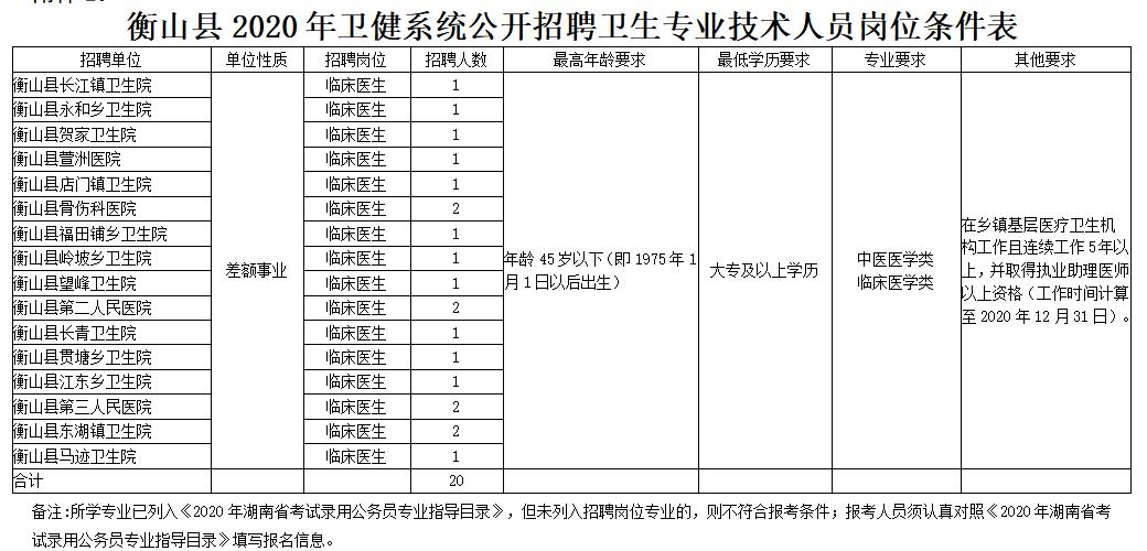 衡山县2020年卫健系统公开招聘卫生专业技术人员岗位条件表