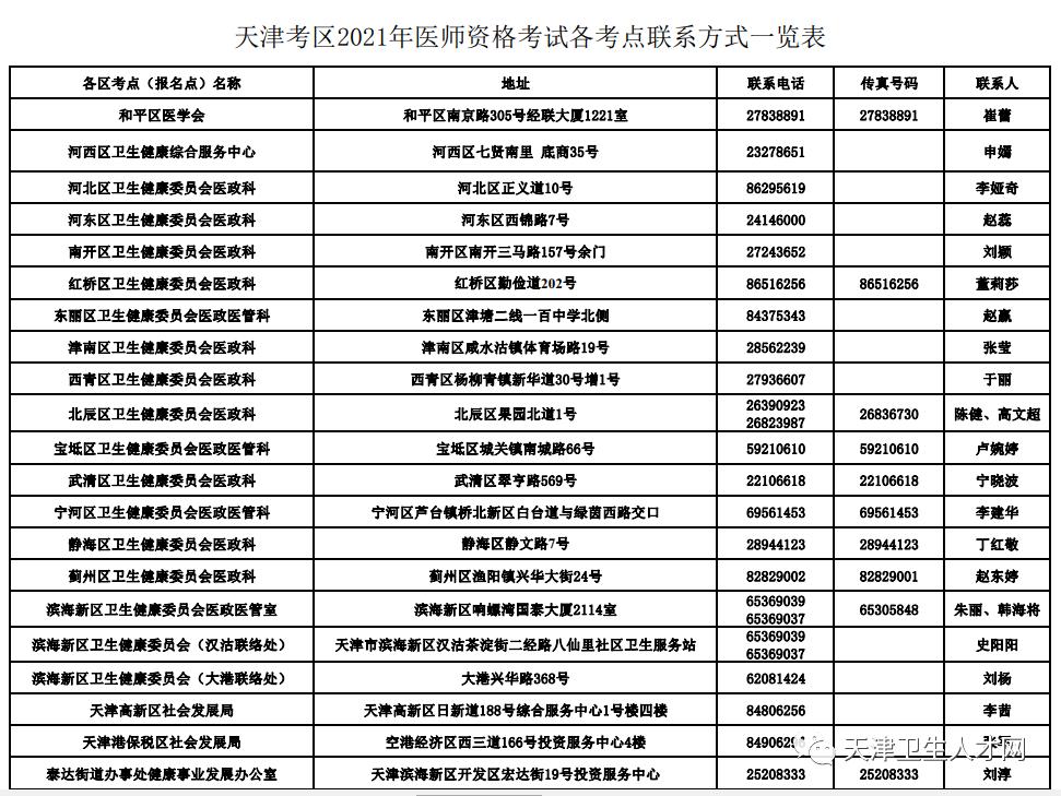 天津考区2021年医师资格考试各考点联系方式表