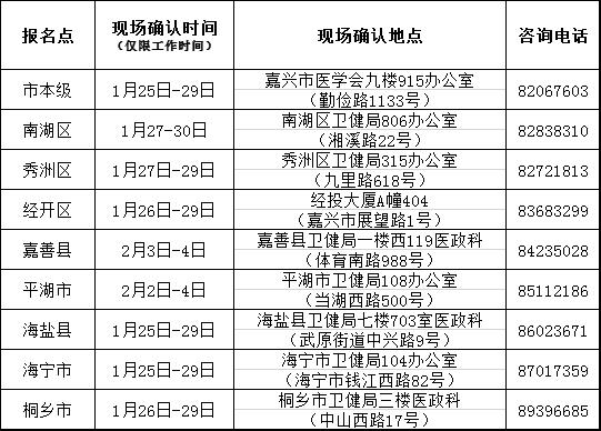 嘉興市2021年助理醫師現場審核時間安排表(附報名材料)