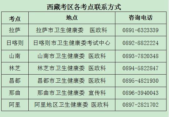 西藏考区2021年国家口腔助理医师考试报名相关工作安排
