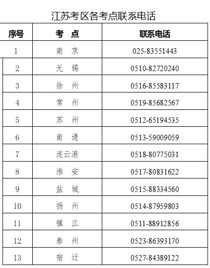 江苏考区2021年口腔助理医师考试现场审核相关工作安排