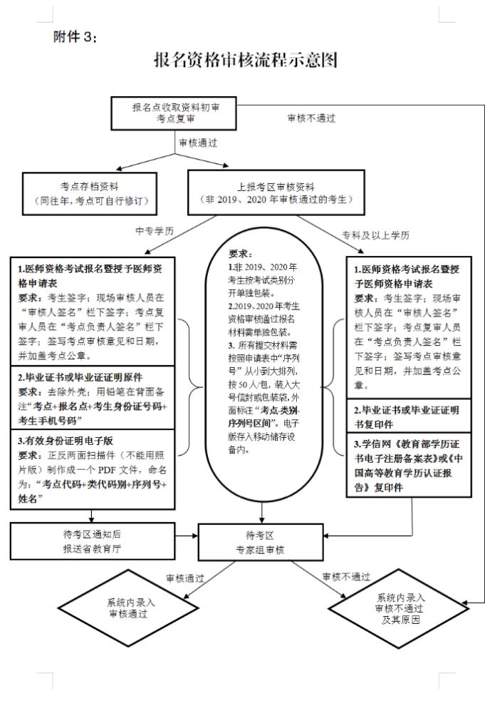 2021年云南省西双版纳医师实践技能考试报名现场审核时间与审核注意事项