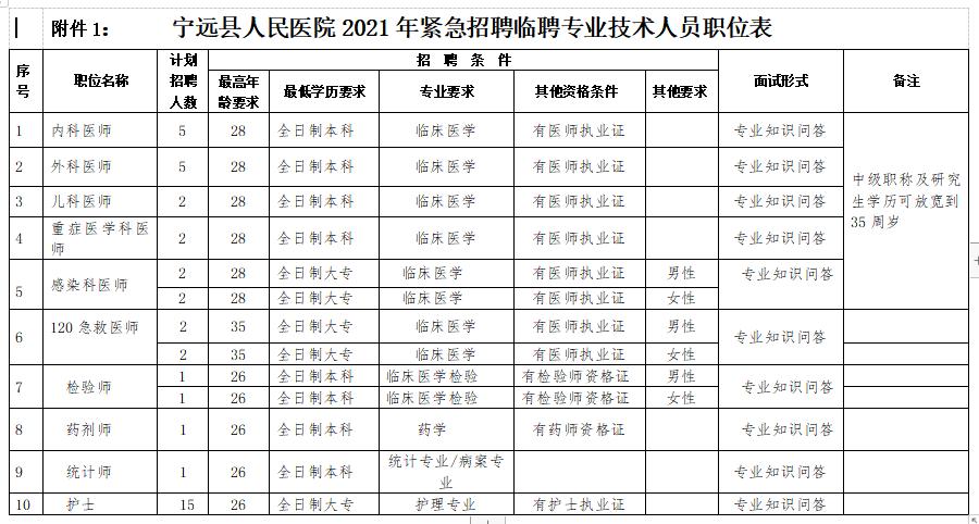 2021年1月份永州市宁远县人民医院(湖南)招聘41人岗位计划及要求