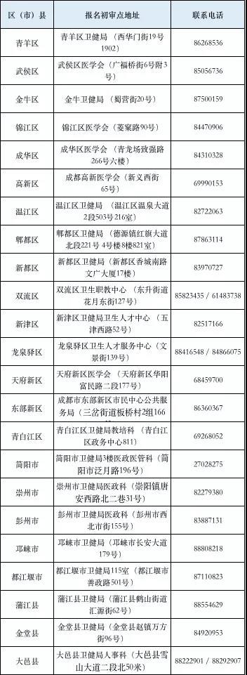 2021年成都考点口腔助理医师各区(县)报名初审点地址及电话