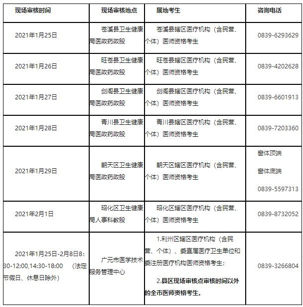 中西医执业医师考试广元市2021年报名材料准备的正确示范!