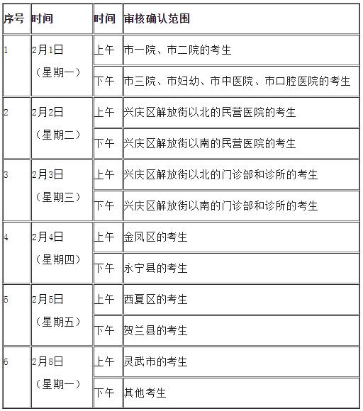宁夏银川考点2021年执业医师实践技能考试报名现场审核时间/注意事项