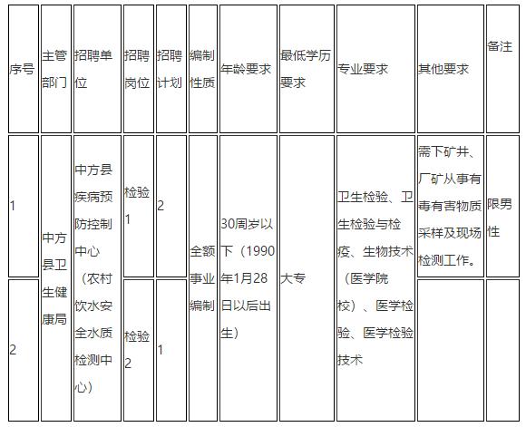 湖南省怀化市中方县疾控制中心2021年1月份公开招聘医疗岗岗位计划及要求