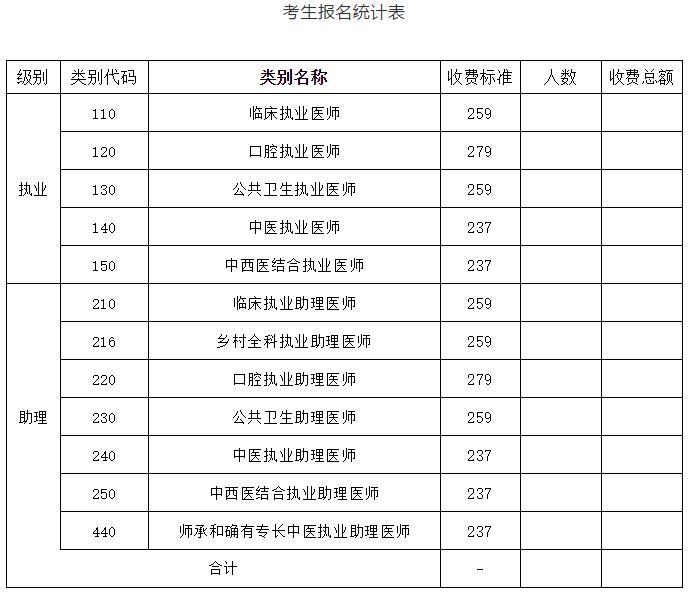 朔州考生报名统计表