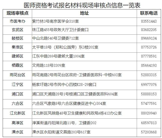 2021年南京考点口腔执业医师现场审核公告