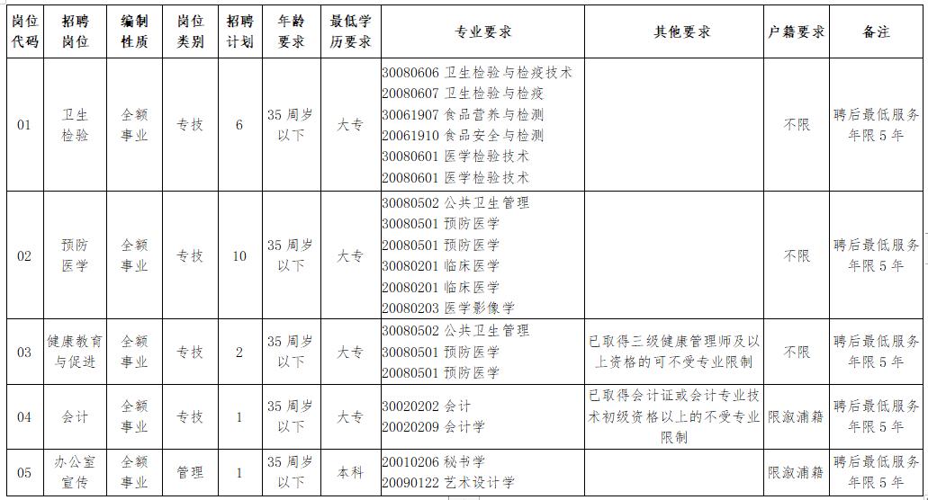 溆浦县疾病预防控制中心(湖南省)公开招聘工作人员岗位计划及资格条件一览表