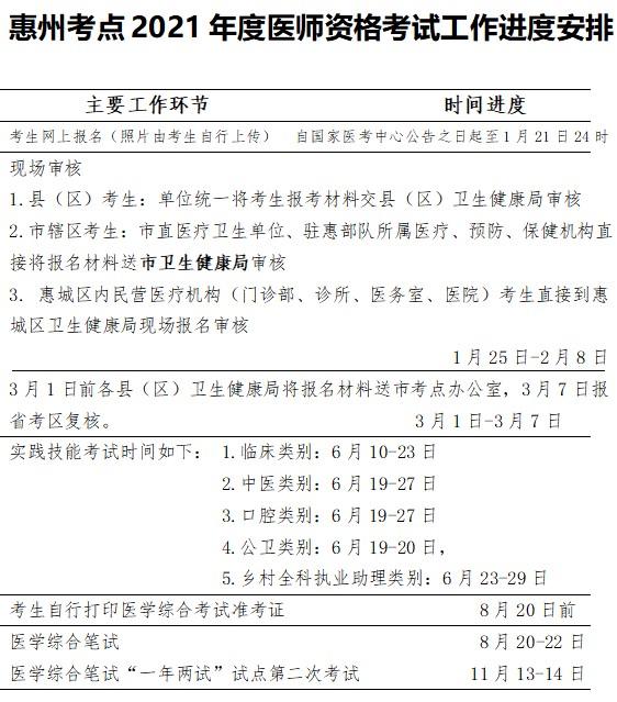 收藏惠州市2021年中西医执业医师报名及审核进度安排表