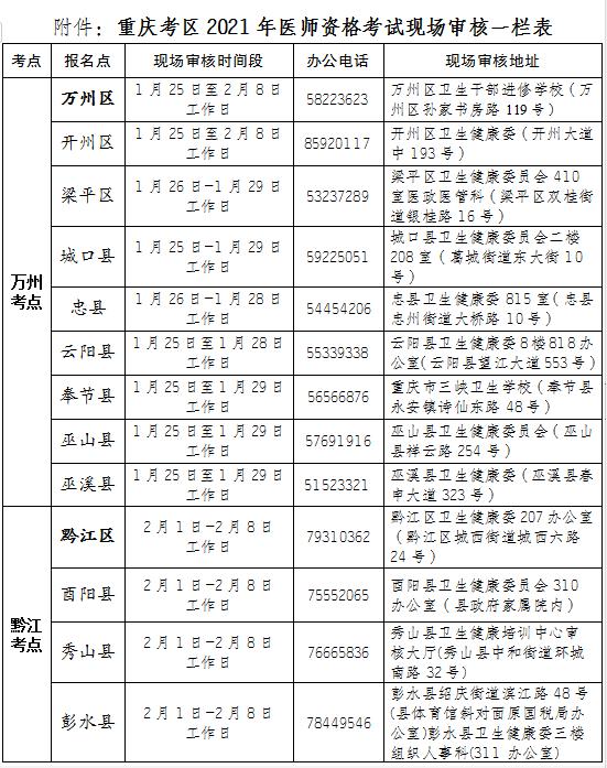2021年重庆考区临床执业助理医师考试报名及审核安排相关事宜提示