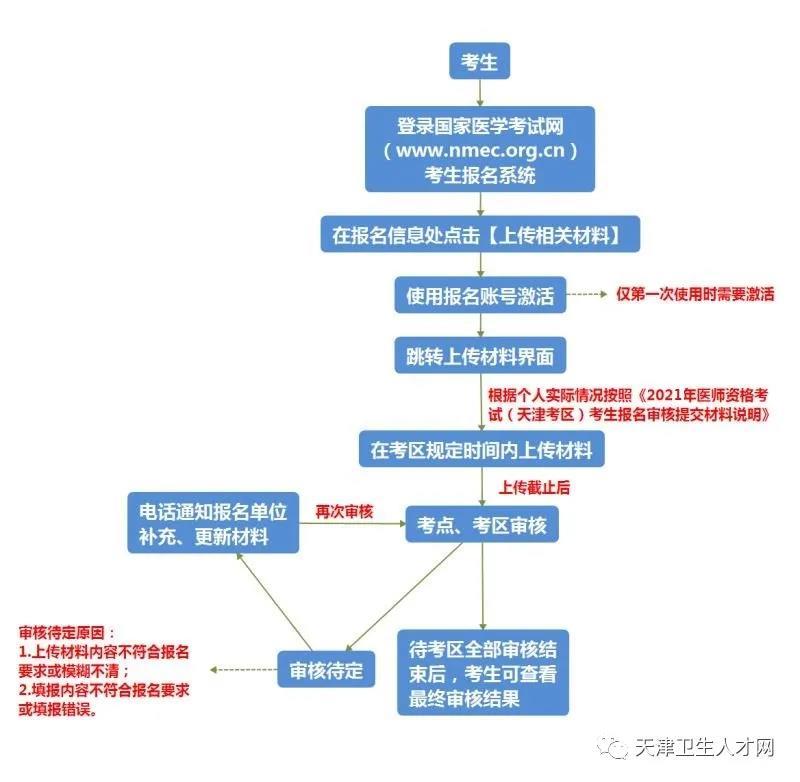2021年天津市口腔执业医师报名线上审核系统操作指南