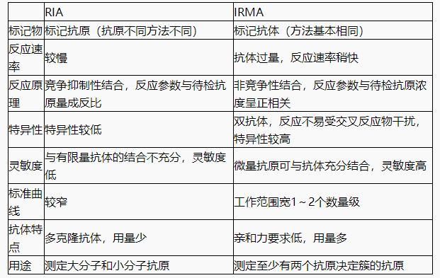 IRMA与RIA的异同点有哪些?