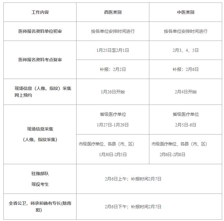 2021鄭州執業醫師現場確認時間和地點