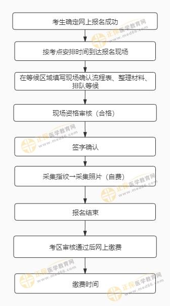 审核流程曝光!2021年中西医执业医师考试报名审核已经开始!