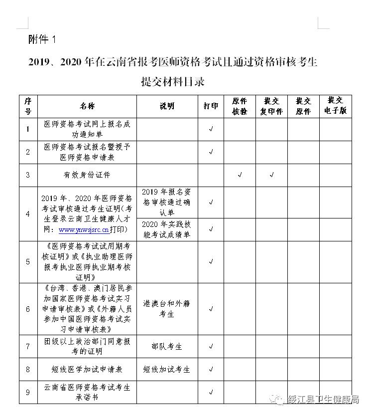綏江縣2021年助理醫師現場確認時間及地點